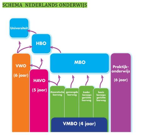 Onderwijssysteem-Nederland